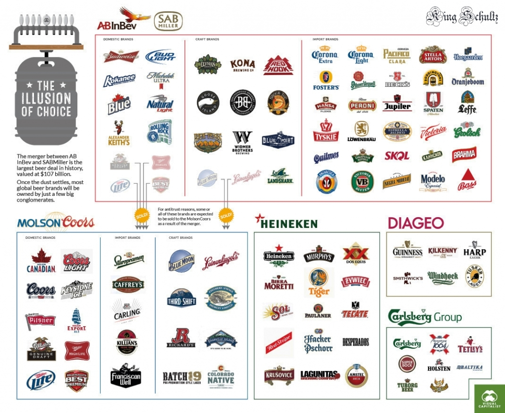 Beer giants